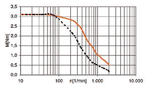 drylin® stepper motor NEMA23XL - null