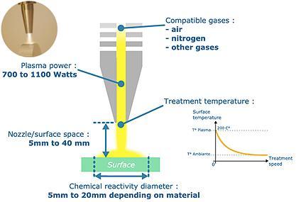 Atmospheric plasma surface treatment: ULS technology - Atmospheric plasma cleaning and surface preparation
