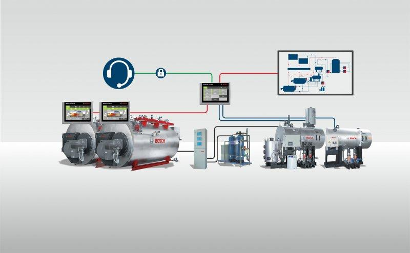Bosch 锅炉房群控管理系统LSC - Bosch 锅炉房群控管理系统LSC