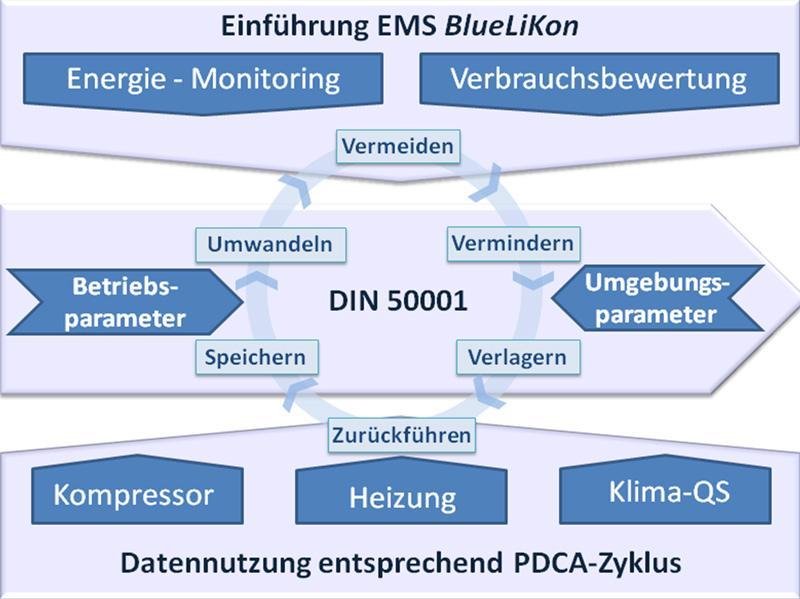 BlueLiKon - Energiemanagementsystem