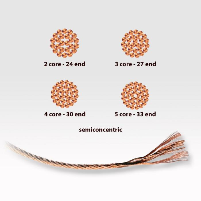 Semi-concentric strand - Copper conductor with an all-out uniform structure