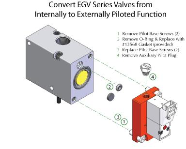 EGV Poppet Valves - Electronic Valves