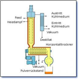 Thermal process engineering Thin Film Evaporation - Thin Film Combinated Dryer Type DTK