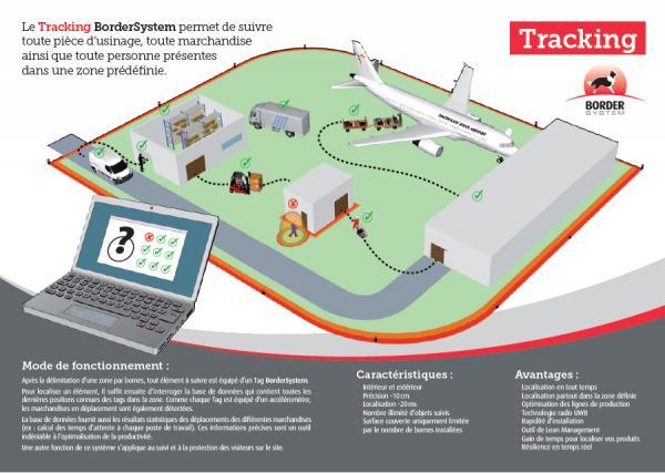 Solution de tracking  des objets et/ou des personnes - BorderSystem
