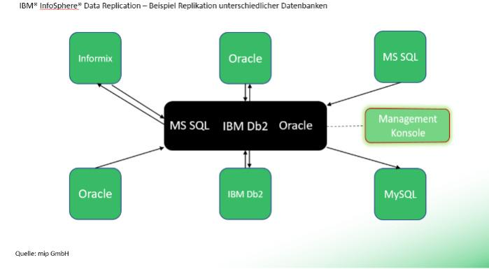 IBM® InfoSphere® Data Replication - Unabhängig von der Datenbank (z. B. Microsoft, Oracle, IBM, mySQL o.a.