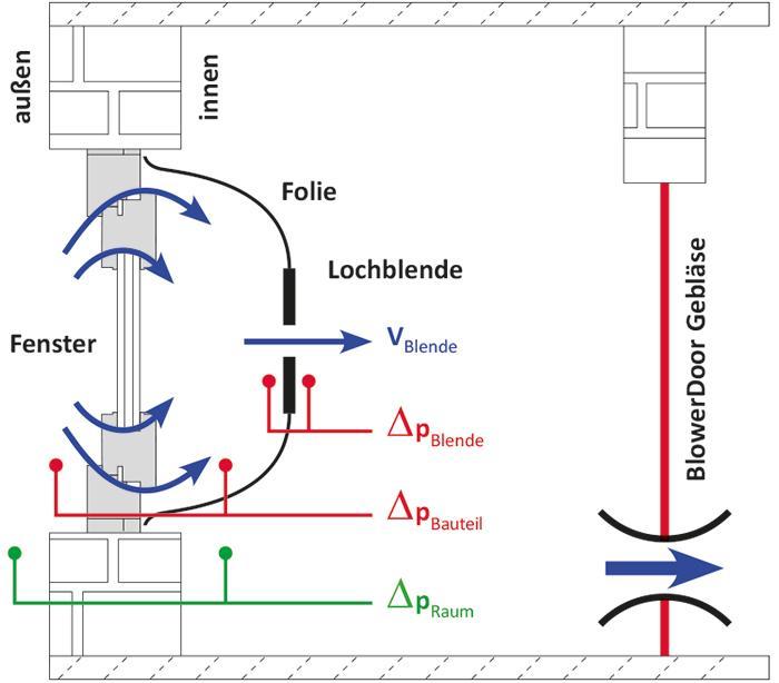 Das a-Wert MessSystem - Bestimmung der Fugendurchlässigkeit an Bauteilen