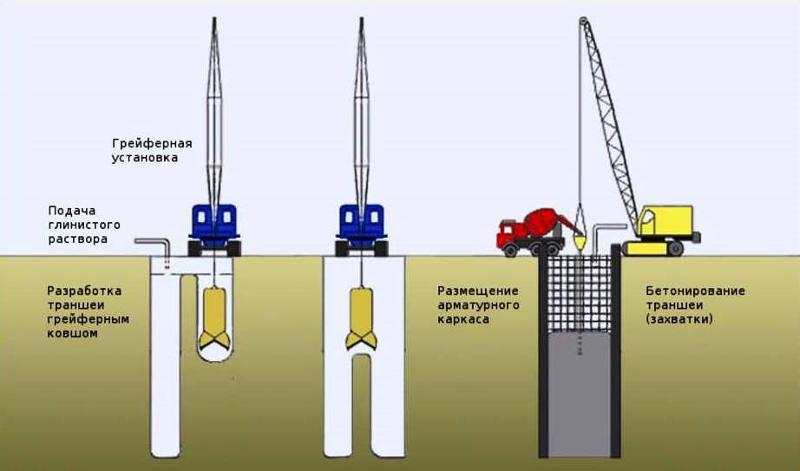 BENTONITE POWDERS - Bentonite for civil engineering