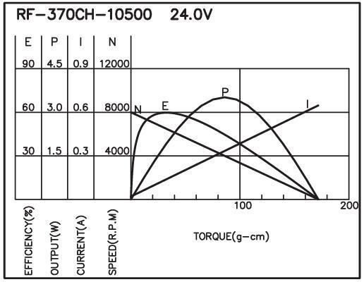 RF-370 - Brush DC Motor