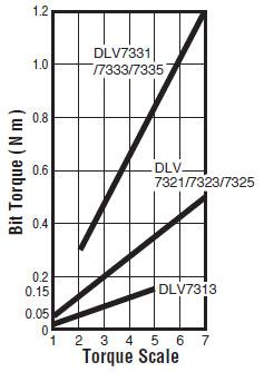 elektroschrauber - DLV7313-CME