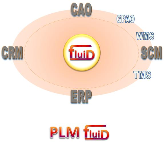 PLM FluiD - Collaborer