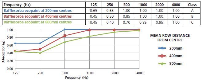 Déflecteurs haute performance absorbeur de bruit - Bafflesorba