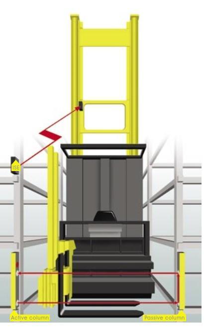 Aanrijdalarmering heftrucks - 312-100111W