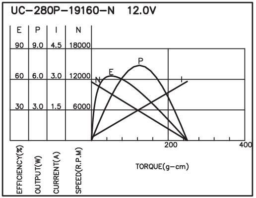 UC-280 - Brush DC Motor