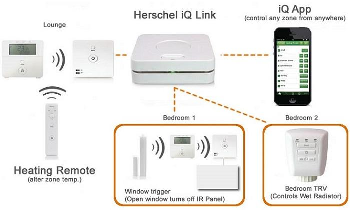 Herschel iQ: Intelligent Control for your property - A whole-property control system with App-enabled remote control