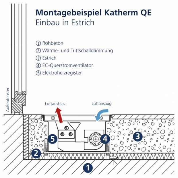 Convectorputverwarming Katherm QE - Convector met EC-dwarsstroomventilator-convectie met elektrisch warmteregister