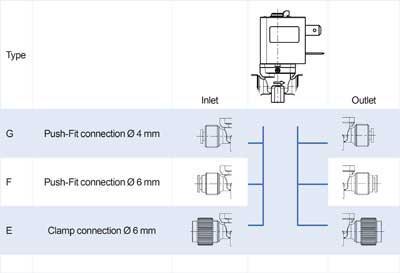 2/2 way direct acting solenoid valve, NO - 18.00x.001