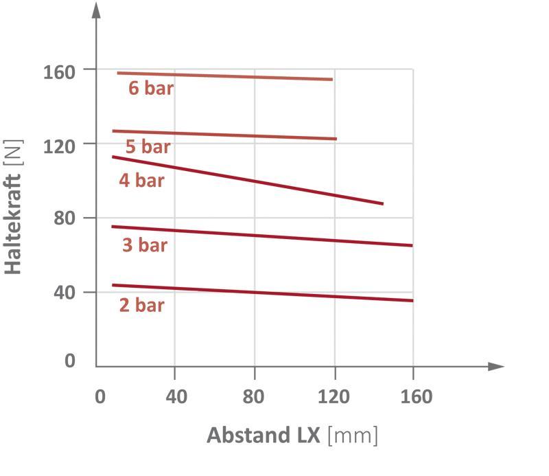 Parallelgreifer für große Hübe - Kolbendurchmesser 25... - null