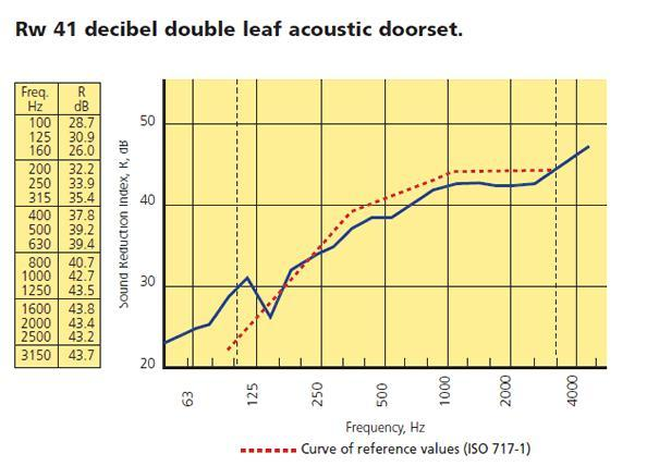 Puertas acústicas - Doorsorba