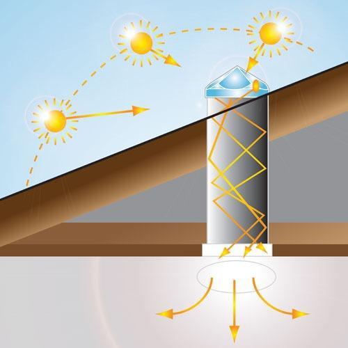 Tubo Solar - Solar Light Tubes - Sun Tunnels - Sun Pipes - Tubo Solar para Iluminação Natural no interior dos Edifícios