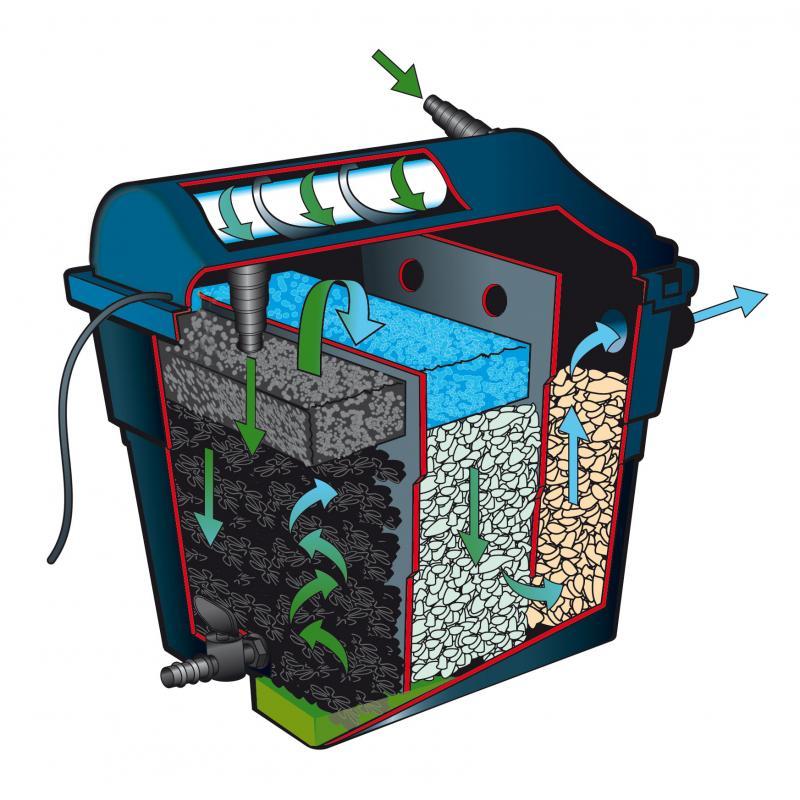 Filtres de bassin - Filtre de bassin FiltraClear Plus set