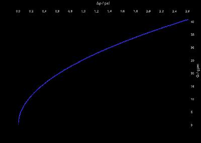 Vanne de vidange 2/2 NF, DN 50 IP 65, IP 68 - 04.050.116