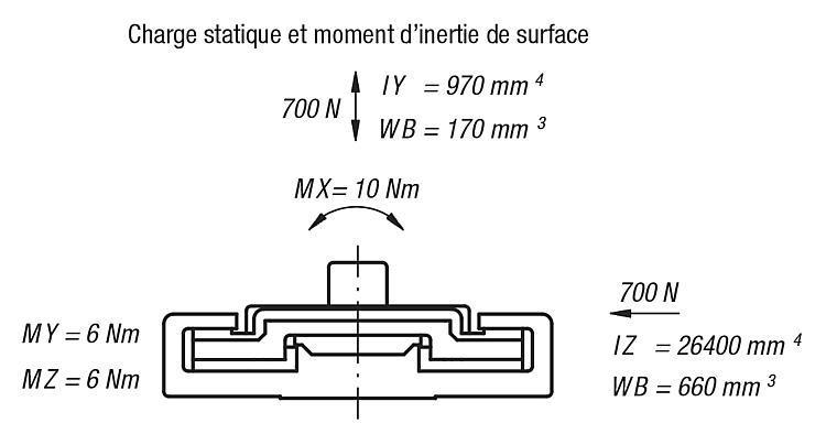 Guidage miniature DryLin® N - Guidages en plastique