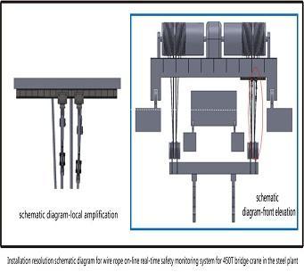 Steel Metallurgy Wire Rope Moniteur de sécurité en temps - réel en ligne