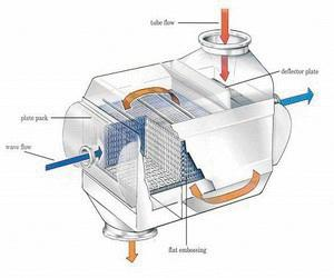 High quality - High performance fully welded heat-exchanger - UniWeld - Hybrid