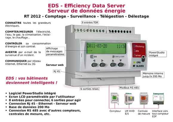 EDS - Gestionnaire d'énergie - Datalogger et délesteur | Com : RS485, Ethernet