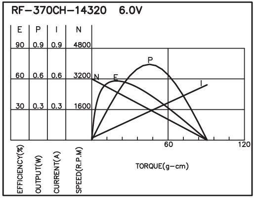 Brush DC Motor/Round Type - RF-370