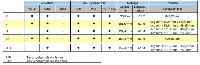 Courroies dentées en polyuréthane - Pas en pouces