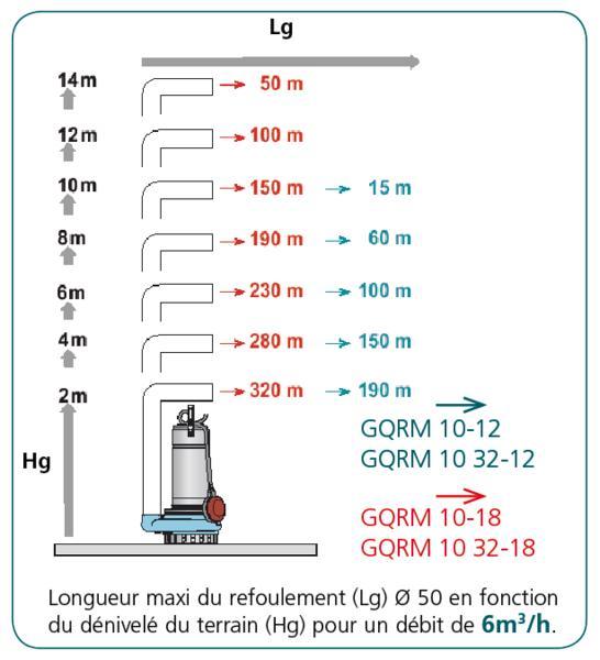 Postes de relevage eaux claires - CAL230 GQRM