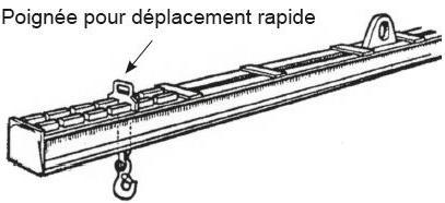 Palonniers réglables - Palonnier réglable type RG