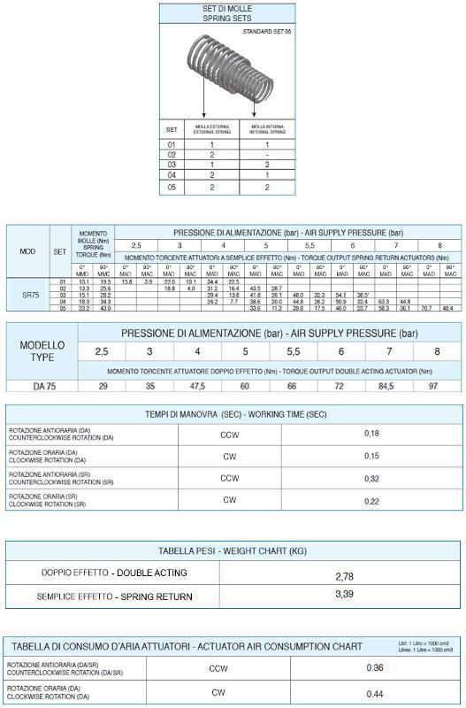 MOD.75 - ATTUATORE PNEUMATICO