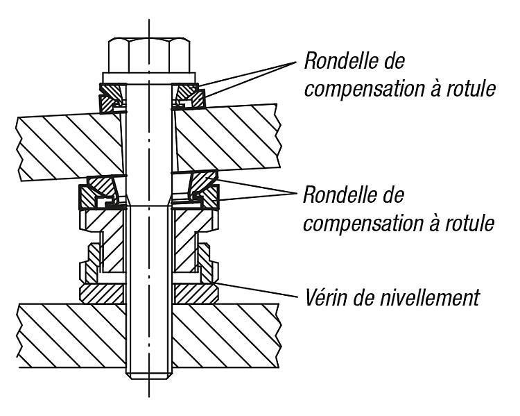 Rondelles de compensation à rotule - Éléments de liaison