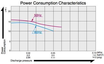 Kolbenkompressoren < 0,2 bar - AC 0102