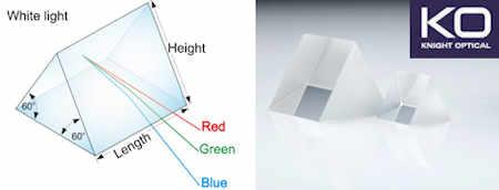 Stock & custom equilateral prisms ( uncoated & AR coated)