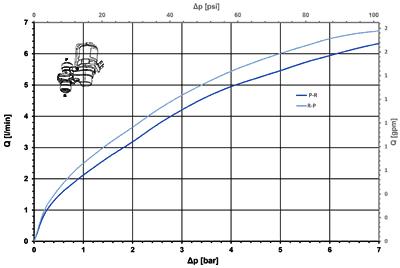 vanne à levier NO, DN 2 - 47.00x.182