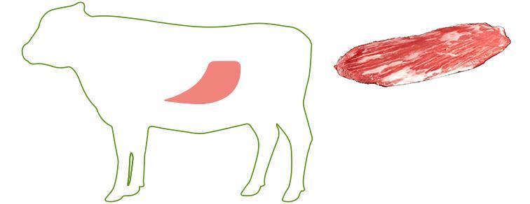 Flank Steak - Cuts of Beef