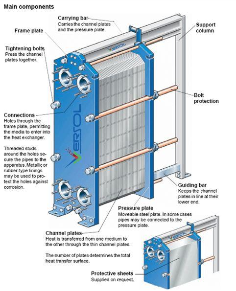 Heat Exchangers - VersoHEX Heat Exchangers