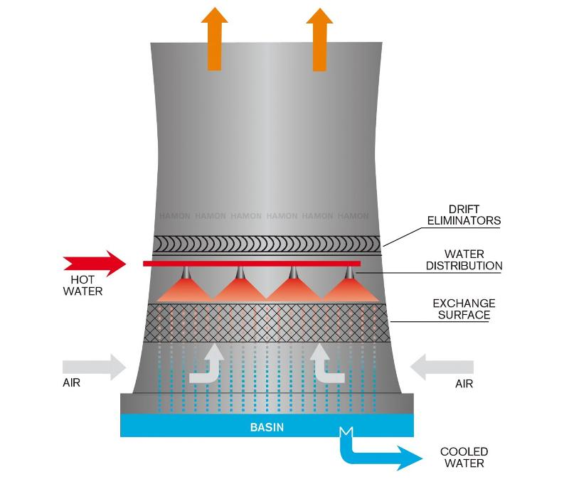 Natural draft cooling towers - Natural Draft