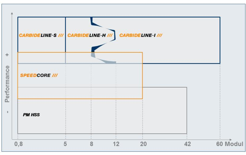 CarbideLine-H - for highly suitable for machining high-strength materials up to 1,400 N/mm2