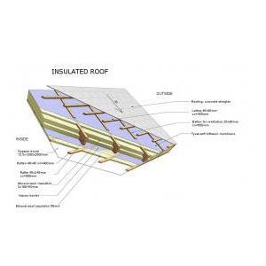 INSIDE WALLS, BEARING WALLS - House constructions