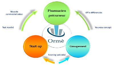 Plateforme innovation - Innovation pour l'officine de pharmacie