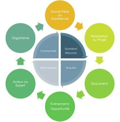 KMS ou Knowledge Managment System - Système de Gestion de Connaissances