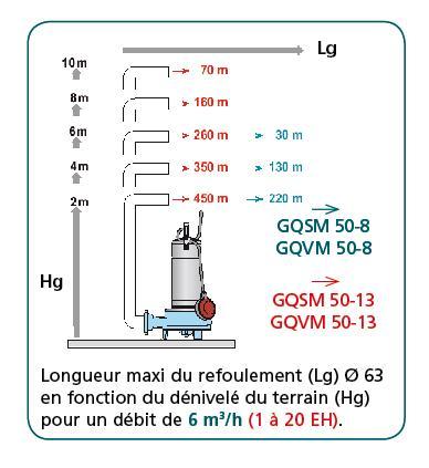 Postes de relevage eaux chargées - CALIDOM GQS-GQV