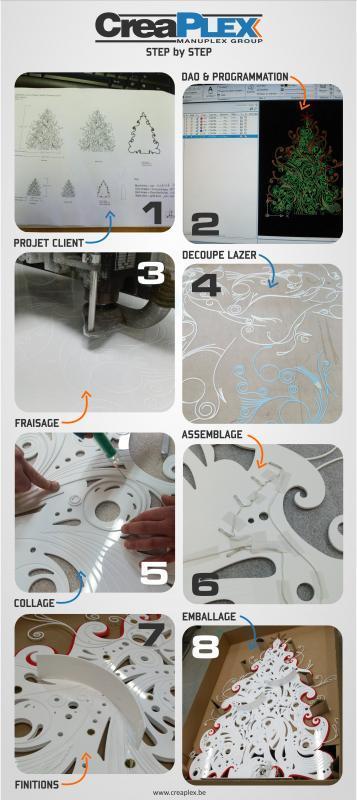 Présentoirs et displays pub - Vente de matières plastiques et façonnage de produits sur‐mesure