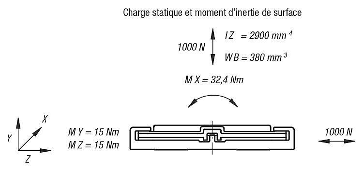 Guidage linéaire DryLin® N - Guidages en plastique