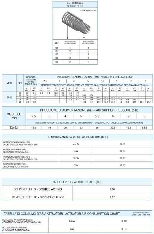 MOD.63 - ATTUATORE PNEUMATICO