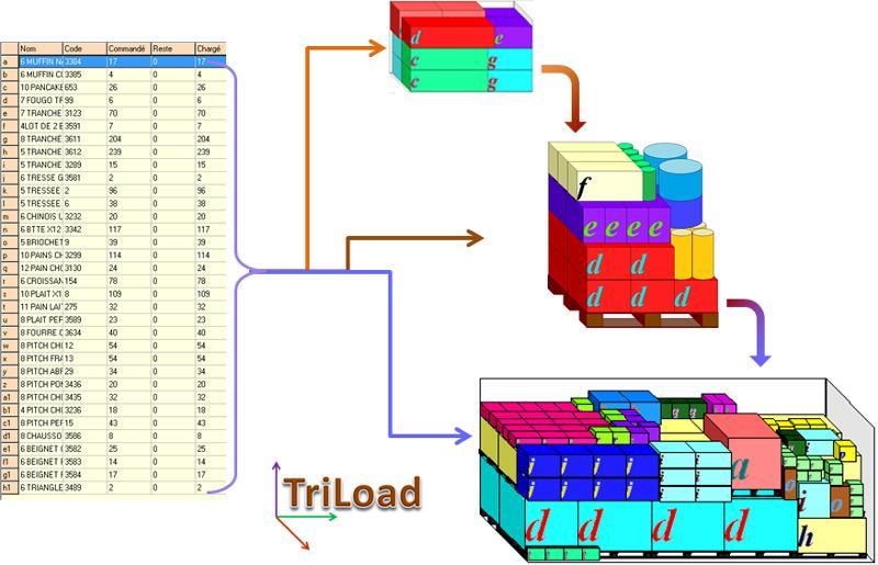 TriLoad  - Expédier